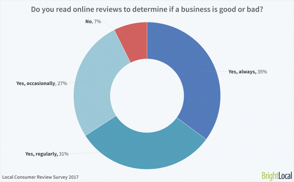 Online Customer Reviews Chart 1